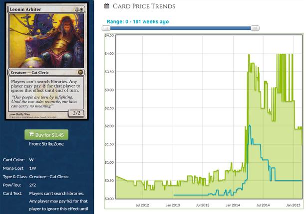 leonin arbiter price history